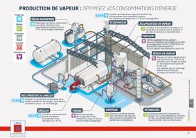 Schéma de production de vapeur