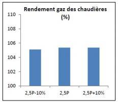 Sensibilité du rendement gaz (saisonnier) des chaudières à une variation de 10% de la puissance de dimensionnement