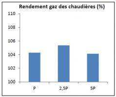 Rendement gaz (saisonnier) des chaudières en fonction du dimensionnement pour le chauffage et la production d'ECS