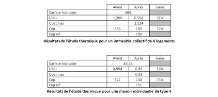 Résultats des études thermiques - 100 logements - Bergerac - CEGIBAT