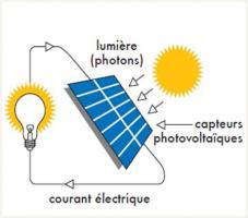 Schéma de principe de production d'électricité par panneaux photovoltaïques