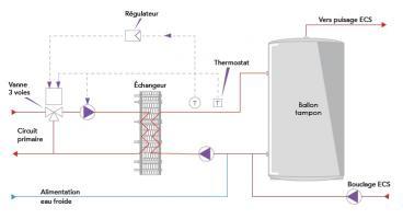 Schéma de fonctionnement d'un échangeur semi-instantané