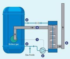 Schéma hydro-accumulateur