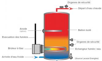 Schéma ballon hydro-accumulateur