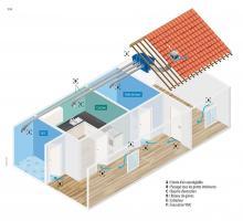 Schéma de principe de la ventilation générale et permanente en logement