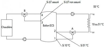 Stockage primaire débits orientés en fonction des températures