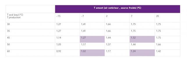 Evolution des performances de la PAC en fonction de la température de génération et de la température extérieure