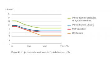 Tarif de rachat en c€/kWh en fonction de la capacité de production de biométhane