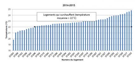 Température moyenne des séjours sur l'hiver 2014-2015, après rénovation et avec régulation par loi d'eau + robinets thermostatiques