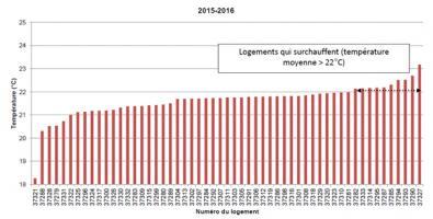 Température moyenne des séjours sur l'hiver 2015-2016, après rénovation et avec vanne 2 voie et thermostat d'ambiance