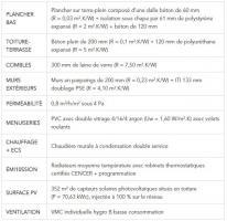 Descriptif du bâti et des équipements - CEGIBAT